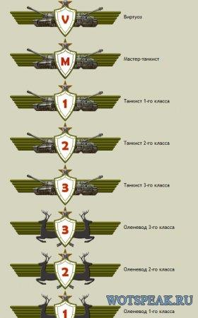 Как поднять рейтинг бронесайта в World of tanks