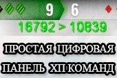 Простая цифровая панель счета с оставшимся ХП команд и основным калибром для World of tanks 1.5.1.1 WOT (2 варианта)