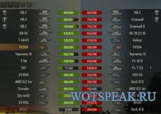 ХП (очков прочности) танков в ушах без XVM для WOT 1.4.1.0 World of Tanks